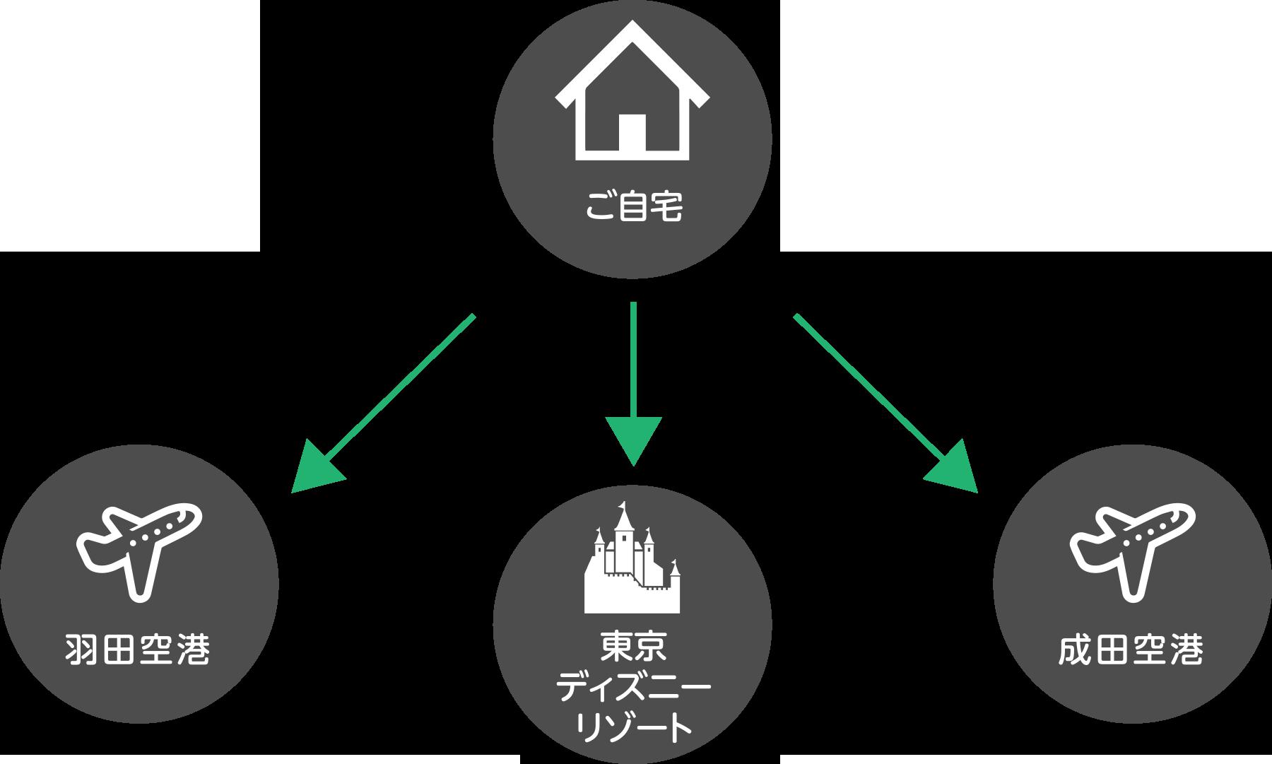 ご自宅へから羽田空港・東京ディズニーリゾート・成田空港へ、羽田空港・東京ディズニーリゾート・成田空港からご自宅へ
